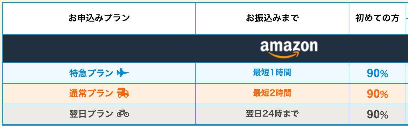 amazonギフト券の買取金額と換金率